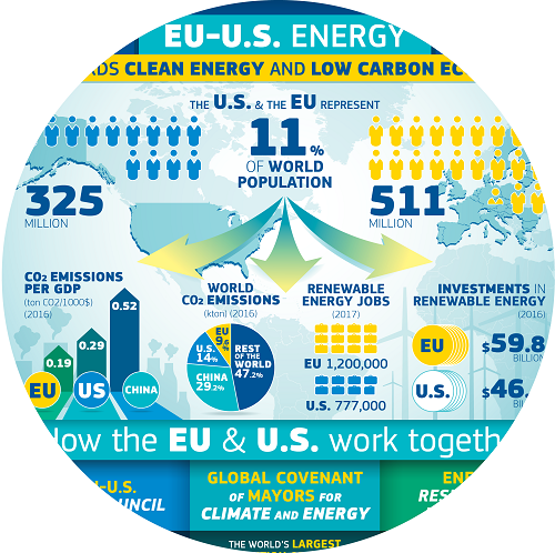 EU-US-Infographics-Energy_500